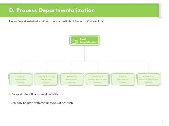 Understanding_Organizational_Structures_Ppt_PowerPoint_Presentation_Complete_Deck_With_Slides_Slide_11