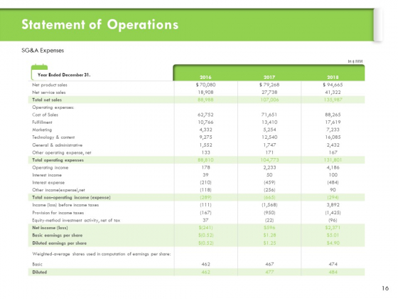 Understanding_Organizational_Structures_Ppt_PowerPoint_Presentation_Complete_Deck_With_Slides_Slide_16