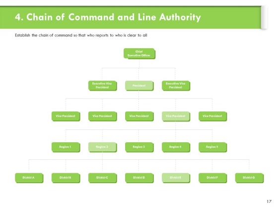 Understanding_Organizational_Structures_Ppt_PowerPoint_Presentation_Complete_Deck_With_Slides_Slide_17
