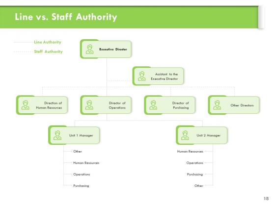 Understanding_Organizational_Structures_Ppt_PowerPoint_Presentation_Complete_Deck_With_Slides_Slide_18