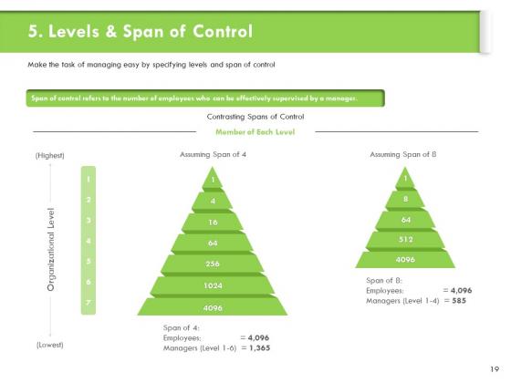 Understanding_Organizational_Structures_Ppt_PowerPoint_Presentation_Complete_Deck_With_Slides_Slide_19