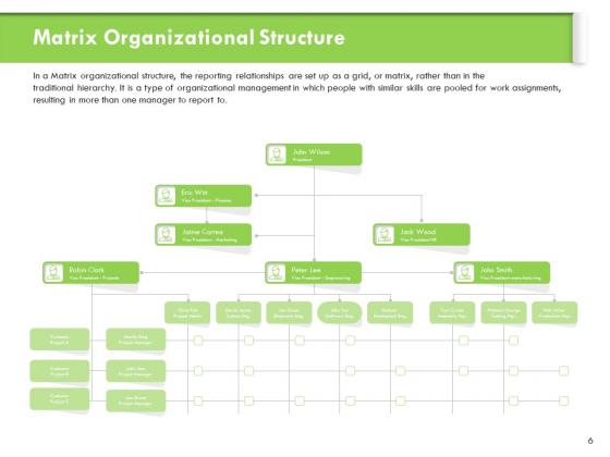 Understanding_Organizational_Structures_Ppt_PowerPoint_Presentation_Complete_Deck_With_Slides_Slide_6
