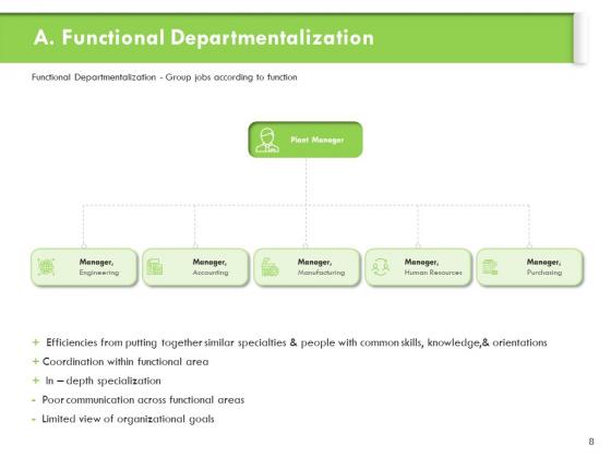 Understanding_Organizational_Structures_Ppt_PowerPoint_Presentation_Complete_Deck_With_Slides_Slide_8