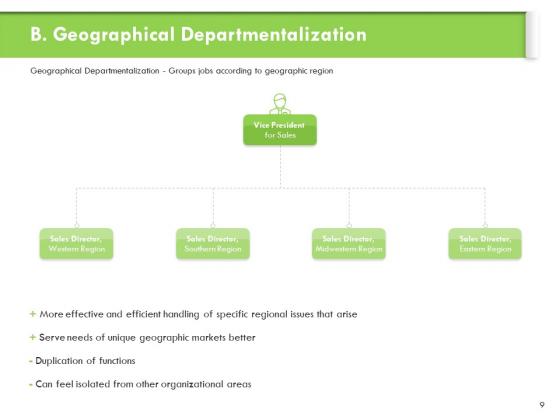 Understanding_Organizational_Structures_Ppt_PowerPoint_Presentation_Complete_Deck_With_Slides_Slide_9
