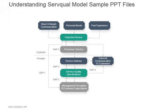 understanding servqual model ppt powerpoint presentation templates, Modern powerpoint