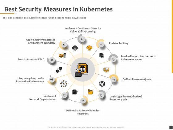 Understanding The Kubernetes Components Through Diagram Best Security Measures In Kubernetes Themes PDF