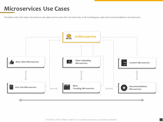 Understanding The Kubernetes Components Through Diagram Microservices Use Cases Ideas PDF