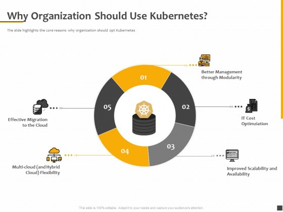 Understanding The Kubernetes Components Through Diagram Why Organization Should Use Kubernetes Demonstration PDF