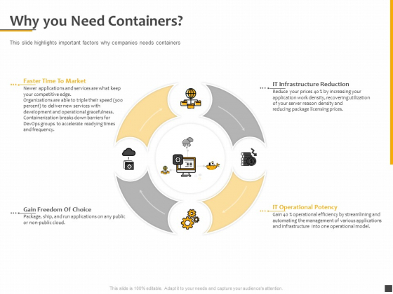 Understanding The Kubernetes Components Through Diagram Why You Need Containers Mockup PDF