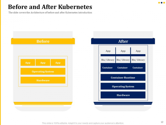 Understanding_The_Kubernetes_Concepts_And_Architecture_Ppt_PowerPoint_Presentation_Complete_Deck_With_Slides_Slide_12
