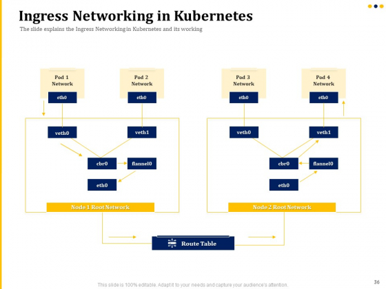 Understanding_The_Kubernetes_Concepts_And_Architecture_Ppt_PowerPoint_Presentation_Complete_Deck_With_Slides_Slide_36