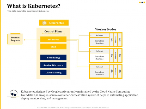 understanding the kubernetes concepts and architecture what is kubernetes ppt infographic template tips pdf