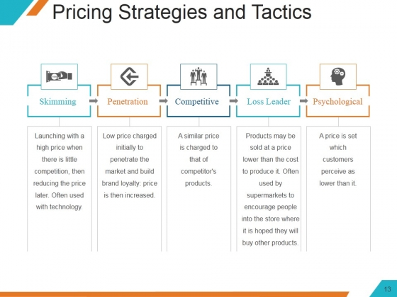 Understanding_The_Marketing_Mix_Concept_Ppt_PowerPoint_Presentation_Complete_Deck_With_Slides_Slide_13