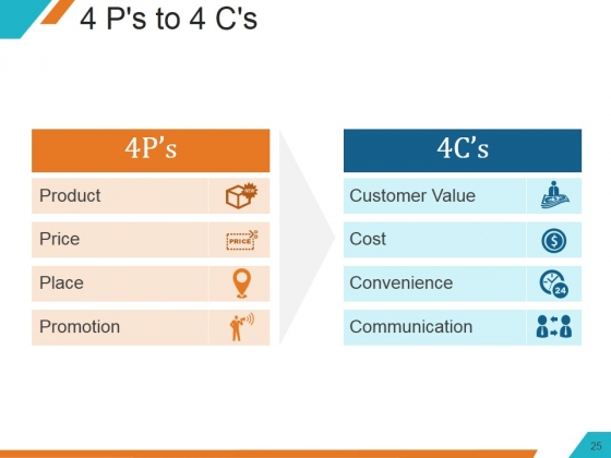 Understanding_The_Marketing_Mix_Concept_Ppt_PowerPoint_Presentation_Complete_Deck_With_Slides_Slide_25
