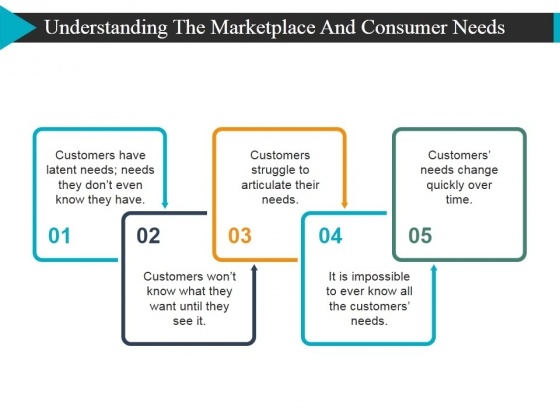 Understanding The Marketplace And Consumer Needs Template 1 Ppt PowerPoint Presentation Ideas Visual Aids