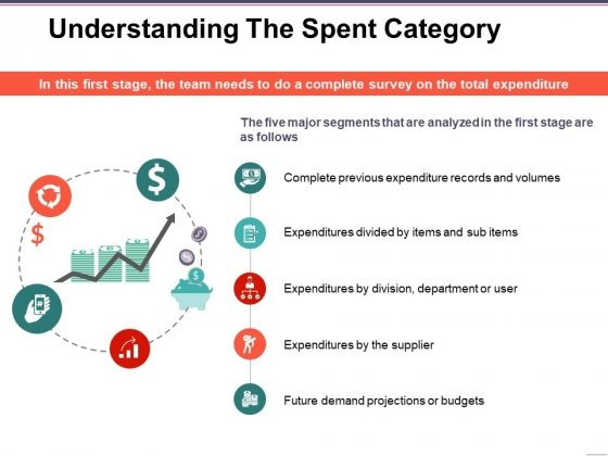Understanding The Spent Category Ppt PowerPoint Presentation Infographic Template Slide Portrait