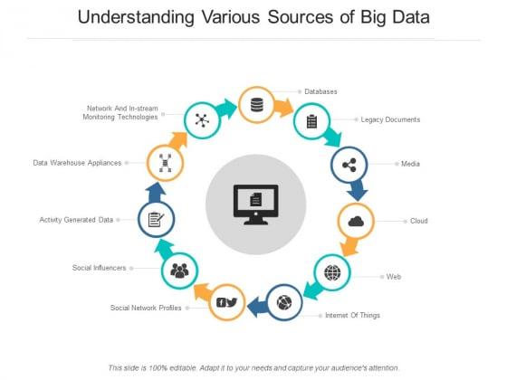 Understanding Various Sources Of Big Data Ppt PowerPoint Presentation Model Slide Download
