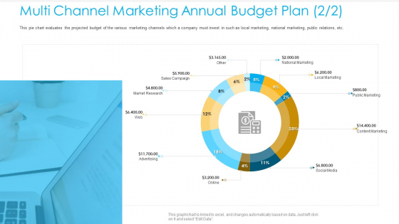 Unified Business Consumer Marketing Strategy Multi Channel Marketing Annual Budget Plan Marketing Template PDF