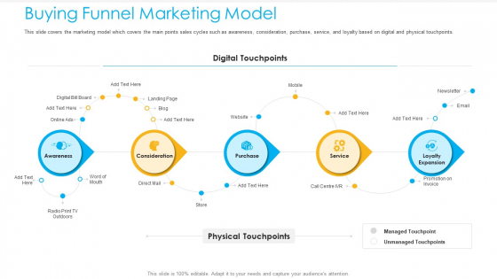 Unified Business To Consumer Marketing Strategy Buying Funnel Marketing Model Guidelines PDF