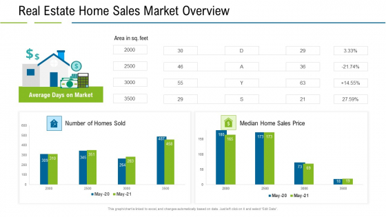 United States Real Estate Industry Real Estate Home Sales Market Overview Ppt Ideas Professional PDF