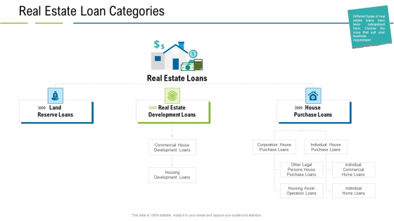 United States Real Estate Industry Real Estate Loan Categories Ppt Gallery Microsoft PDF