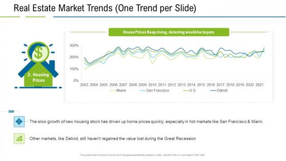 United States Real Estate Industry Real Estate Market Trends One Trend Per Slide Prices Ppt Good PDF