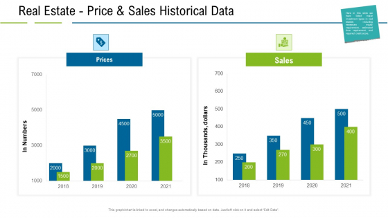 United States Real Estate Industry Real Estate Price And Sales Historical Data Ppt Pictures Topics PDF