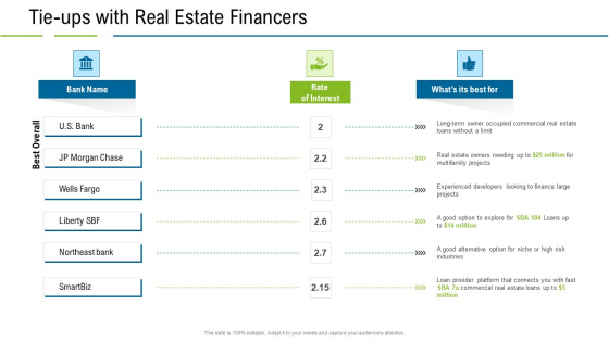United States Real Estate Industry Tie Ups With Real Estate Financers Ppt Gallery Good PDF