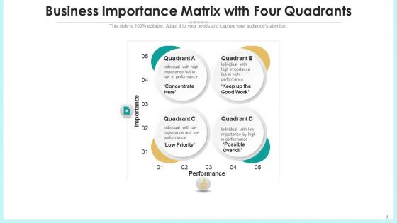 Urgency_Matrix_Development_Strategic_Ppt_PowerPoint_Presentation_Complete_Deck_With_Slides_Slide_3