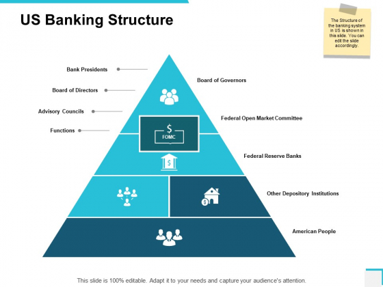 Us Banking Structure Federal Open Market Committee Ppt PowerPoint Presentation Professional Outline