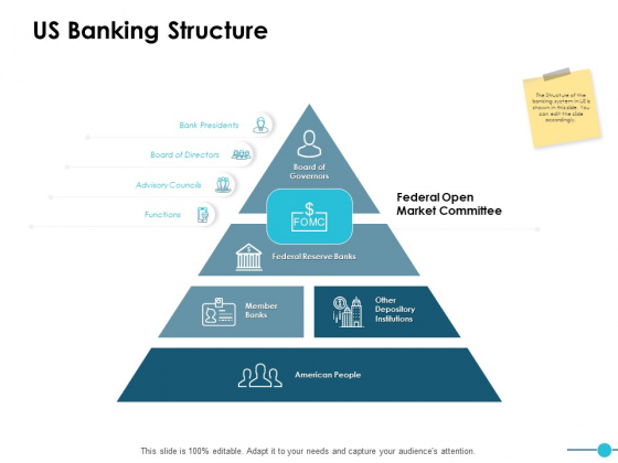 Us Banking Structure Ppt PowerPoint Presentation Ideas Demonstration