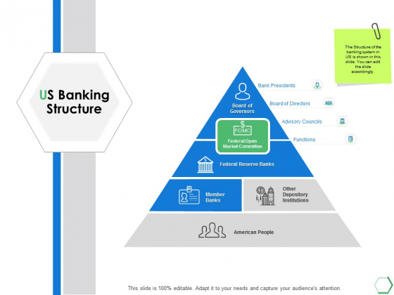 Us Banking Structure Ppt PowerPoint Presentation Infographic Template Example 2015