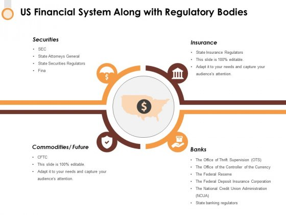 Us Financial System Along With Regulatory Bodies Ppt PowerPoint Presentation Show Display