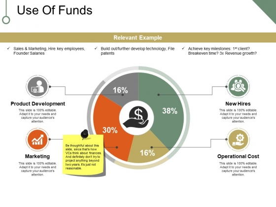 Use Of Funds Ppt PowerPoint Presentation Ideas Designs Download