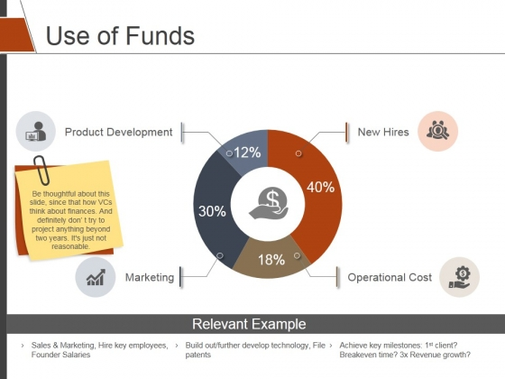 Use Of Funds Ppt PowerPoint Presentation Layouts Example File