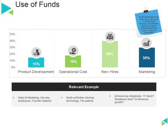 Use Of Funds Ppt PowerPoint Presentation Layouts Graphics Template