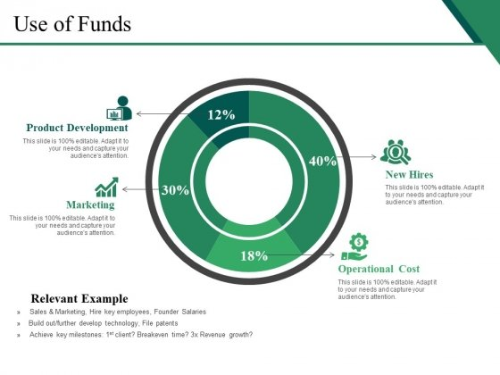 Use Of Funds Ppt PowerPoint Presentation Picture