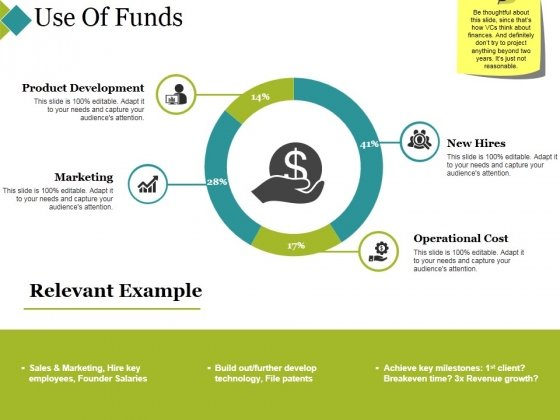 Use Of Funds Ppt PowerPoint Presentation Slides Grid