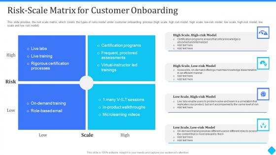 User Onboarding Process Development Risk Scale Matrix For Customer Onboarding Portrait PDF