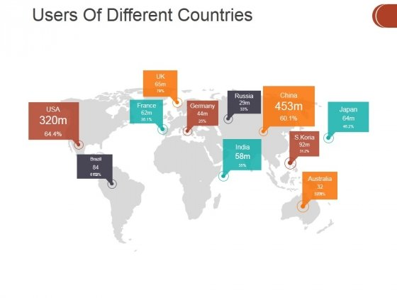 Users Of Different Countries Ppt PowerPoint Presentation Pictures Display
