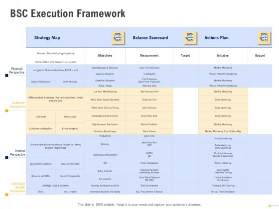 Using Balanced Scorecard Strategy Maps Drive Performance BSC Execution Framework Icons PDF