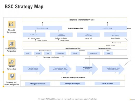Using Balanced Scorecard Strategy Maps Drive Performance BSC Strategy Map Brochure PDF