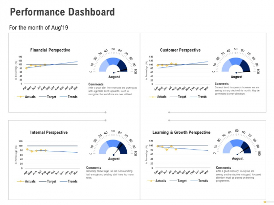 Using Balanced Scorecard Strategy Maps Drive Performance Dashboard Ppt Styles Themes PDF