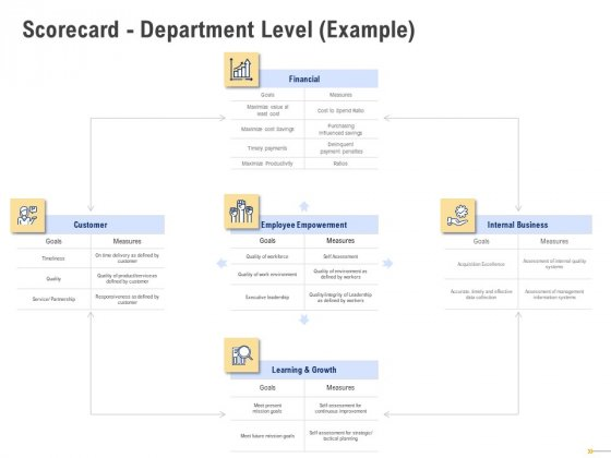 Using Balanced Scorecard Strategy Maps Drive Performance Scorecard Department Level Example Template PDF