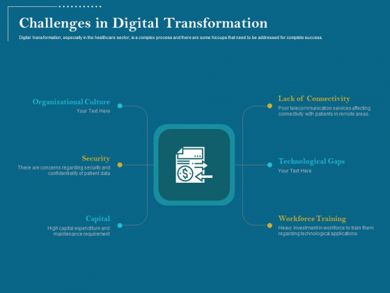 Utilizing Cyber Technology For Change Process Challenges In Digital Transformation Introduction PDF
