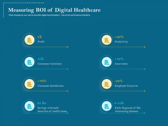 Utilizing Cyber Technology For Change Process Measuring ROI Of Digital Healthcare Formats PDF