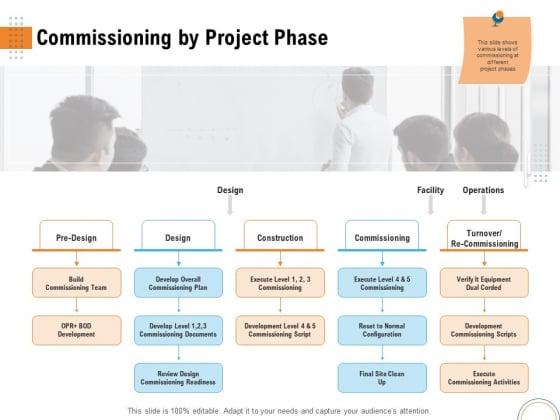 Utilizing Infrastructure Management Using Latest Methods Commissioning By Project Phase Portrait PDF