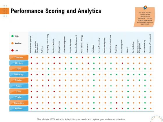 Utilizing Infrastructure Management Using Latest Methods Performance Scoring And Analytics Professional PDF