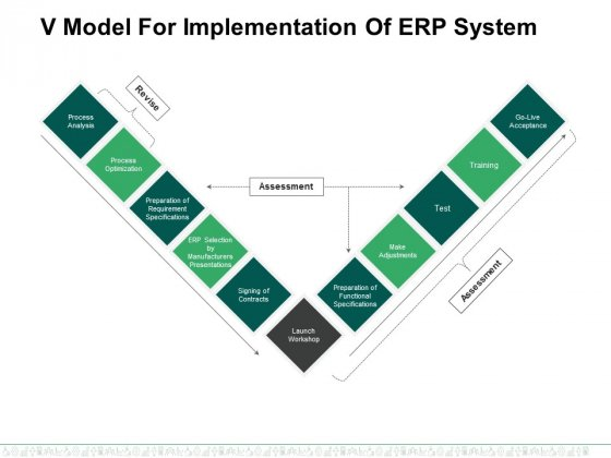 V Model For Implementation Of Erp System Ppt PowerPoint Presentation Icon Backgrounds
