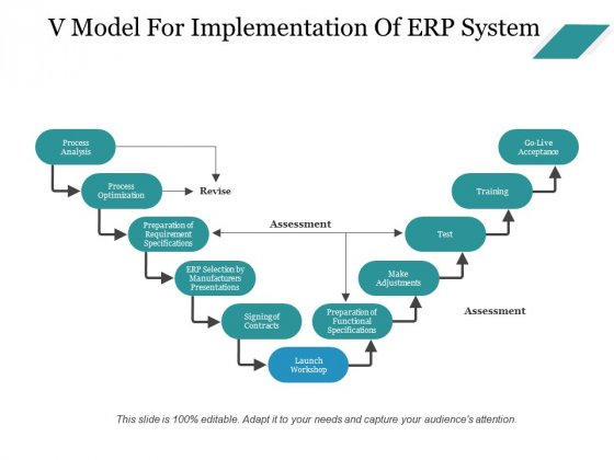 V Model For Implementation Of Erp System Ppt PowerPoint Presentation Infographics Infographics